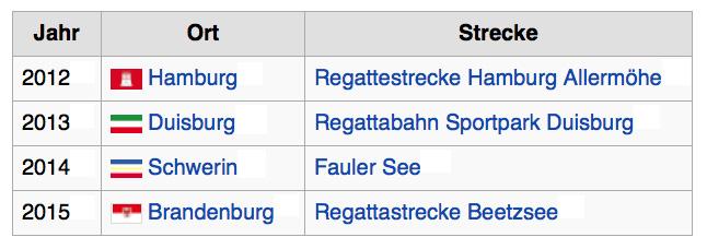 Tabelle Meisterschaften